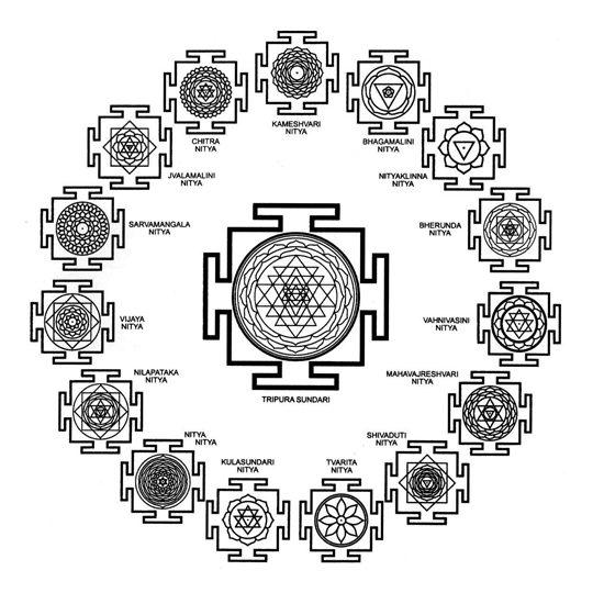 Il Mantra Tripura Sundarī