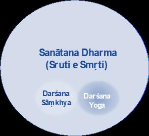 Immagine relativa a sanatana dharma