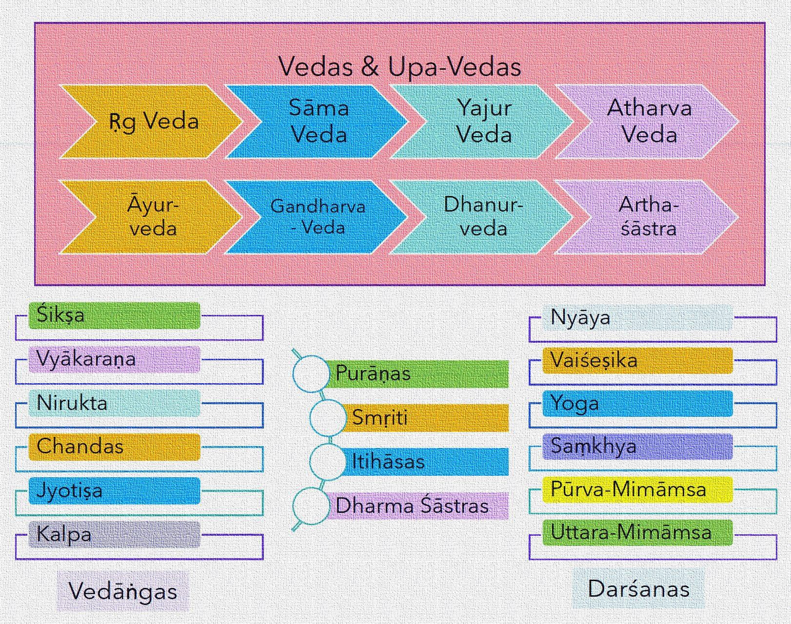 schema dei testi sacri della tradizione