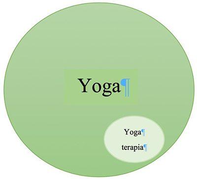 icona collegamento tra yoga e yoga-terapia